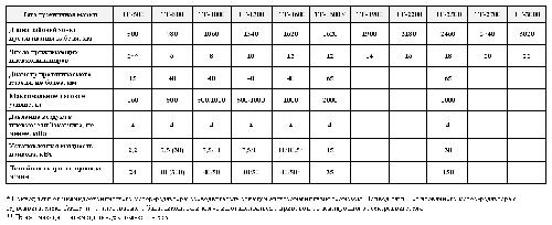Технические характеристики гусеничных тяговых устройств, производства завода Пензтекстильмаш
